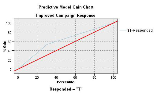 Predictive Analytics Gain Chart