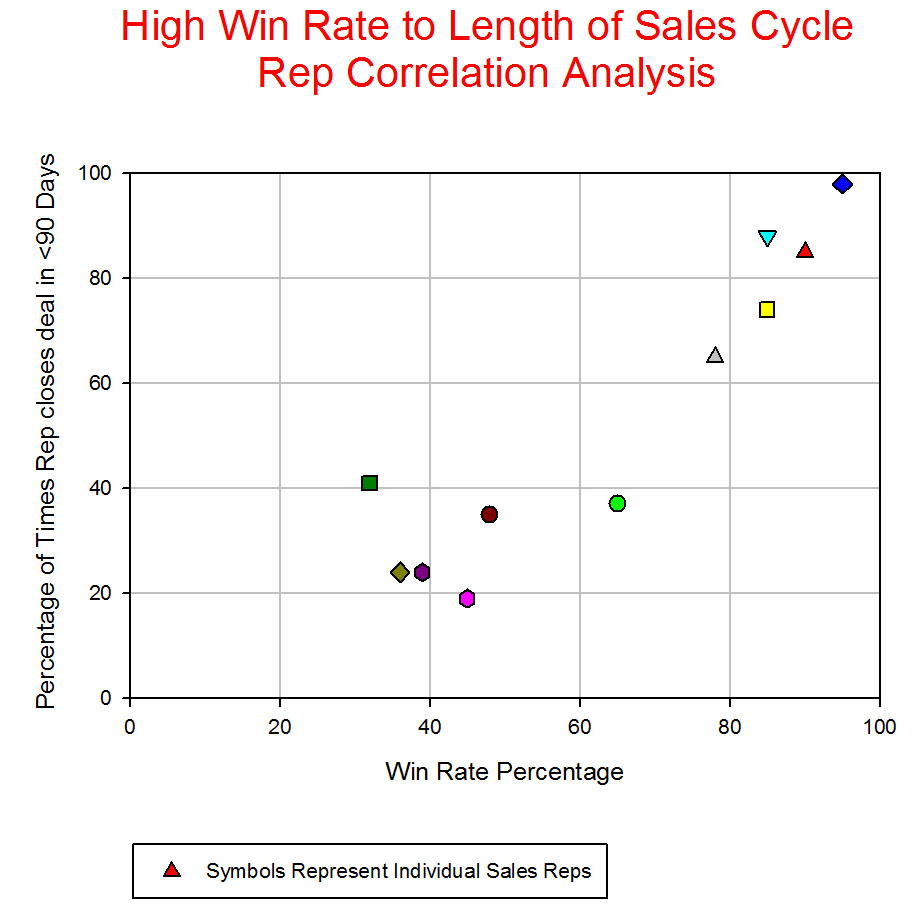 Sales Rep High Win Analysis