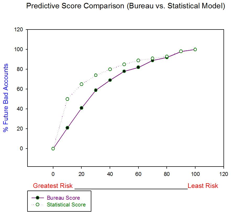 Score Comparison