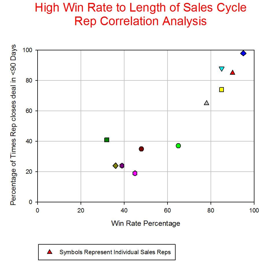 Sales Rep High Win Analysis